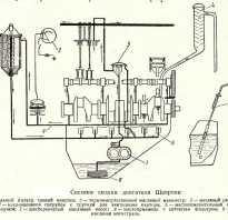 Давление масла в двигателе м 412 как повысить