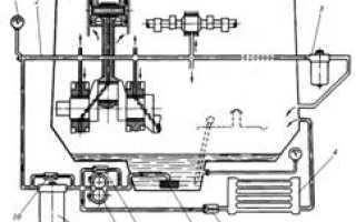 Устройство и работа системы смазки двигателя ваз