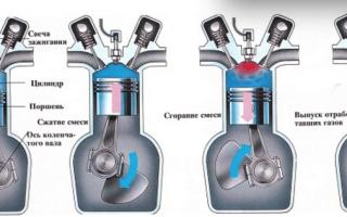Внутреннее устройство и работа двигателя внутреннего сгорания