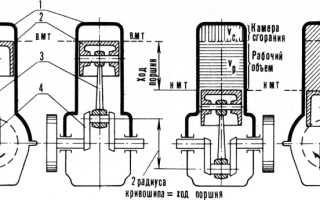 Во время работы двигателя внутреннего сгорания в цилиндре