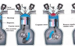 Устройство работа и обслуживание двигателя внутреннего сгорания