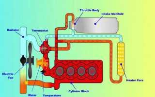 Что такое малый круг охлаждения двигателя ваз 2115