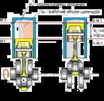 Что такое полный объем цилиндра двигателя внутреннего сгорания