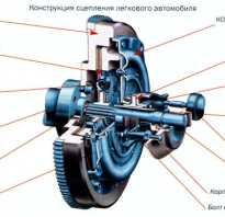 Как работает коробка передач механика
