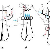 Устройство и работа поршневого двигателя внутреннего сгорания
