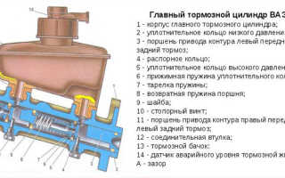 Главный тормозной цилиндр ваз 2115